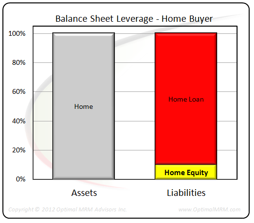 Home Equity Leverage
